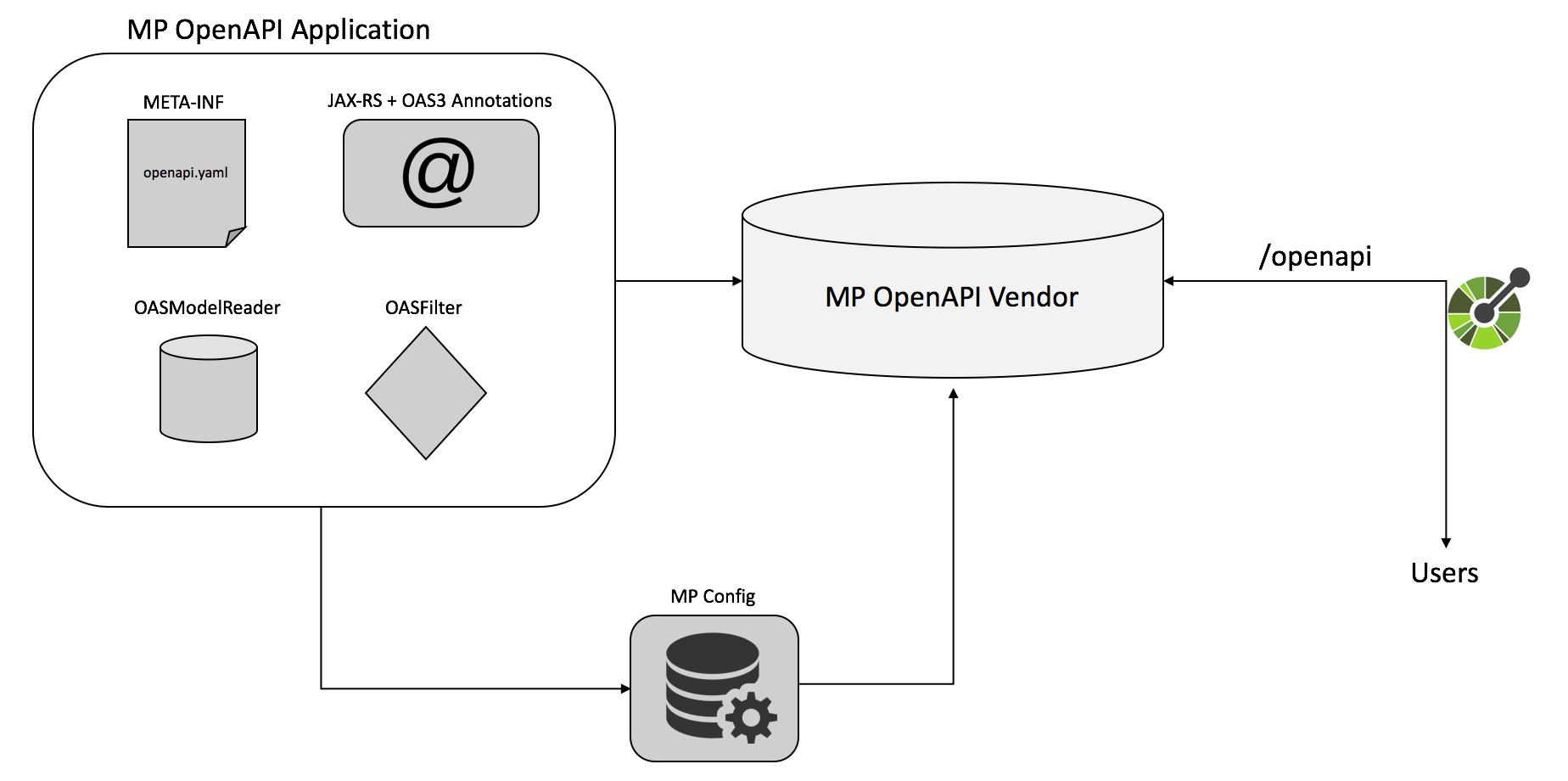 MicroProfile OpenAPI Specification
